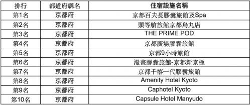 「京都十大時尚膠囊旅館評比排行榜」來一場說走就走的平價奢華旅行