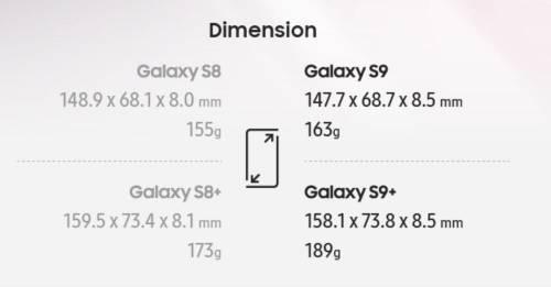 比一比! Samsung Galaxy S8 系列與 S9 系列規格比較表