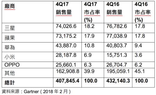 Gartner 公布2017年第四季全球智慧型手機銷售共4.8億支 華為 小米逆勢成長