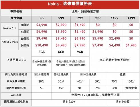 Nokia 7 plus 與全新 Nokia 6 登台 4 月 1 日起開賣!