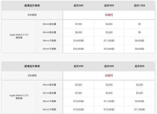 Apple Watch 3 LTE 版開賣 四大電信資費與 eSIM 服務費整理
