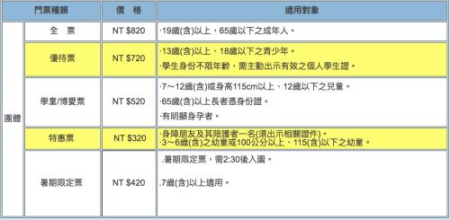 快樂 FUN 暑假 全台遊樂園票價 交通 營業資訊懶人包