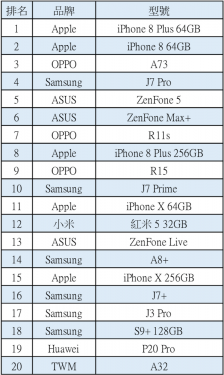 五月份台灣智慧手機TOP20銷售排行榜 來看有哪些手機進榜?