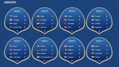 [FIFA] 2018 世界盃足球賽 分組賽第三輪要看什麼!?