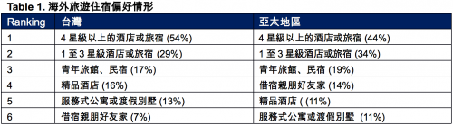 過半國人遊海外 最愛4星級以上旅館 比亞洲及全球旅客更重住宿品質