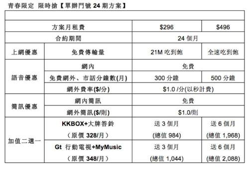 亞太電信青春限定迎開學 「壹網打勁」免費聽 開學季促案搶手上市