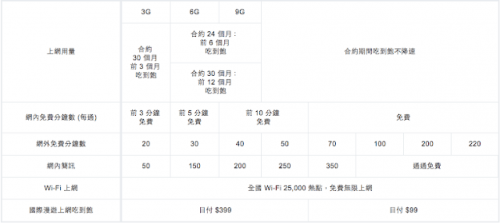 遠傳網路門市蘋果館 購買更划算,輕鬆享高 CP 值:現在買 iPhone X iPhone 8 正適合