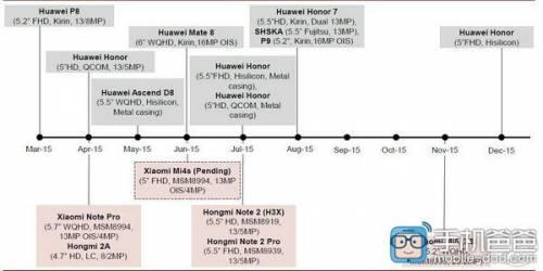 小米與華為2015新機時程表流出 小米四款新機規格曝光