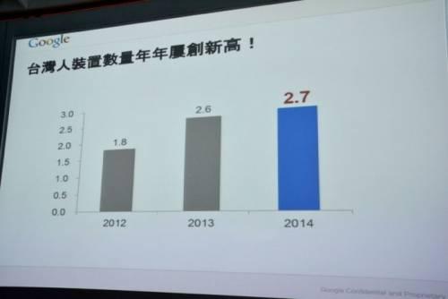 Google提出台灣跨裝置消費者與電子商務研究報告