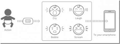 用聲音來控制家電 Listnr開創物聯網新應用