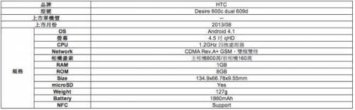 HTC與亞太合作 Desire 600再進化