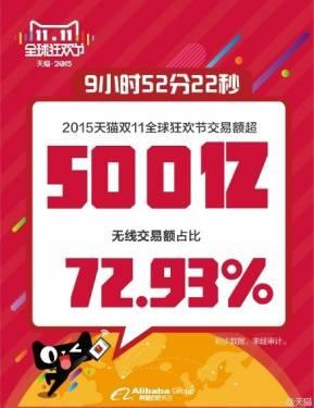 天貓宣布突破2500億銷售金額 雙11光棍節可以買些什麼