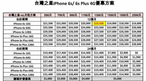 iPhone 6s 6s Plus 各家電信費率懶人包