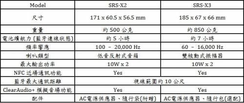Sony SRS-X2 SRS-X3行動無線藍牙喇叭 小尺寸重低音震撼