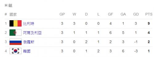 2014 世界盃足球賽 阿爾及利亞 對 俄羅斯 賽事結果 G48