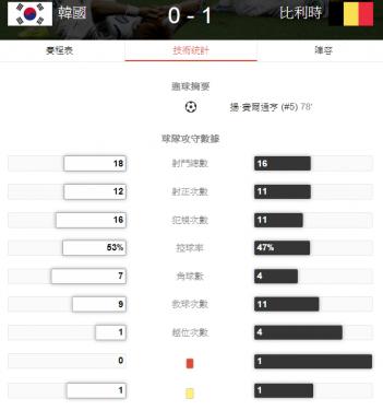 2014 世界盃足球賽 韓國 對 比利時 賽事結果 G47