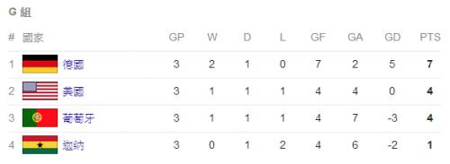 2014 世界盃足球賽 葡萄牙 對 迦納 賽事結果 G46