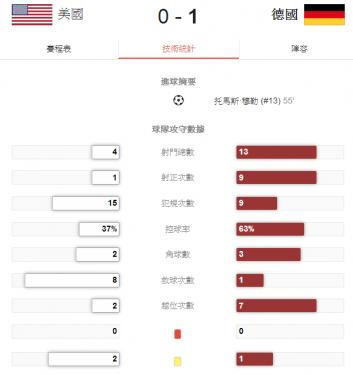 2014 世界盃足球賽 美國 對 德國 賽事結果 G45