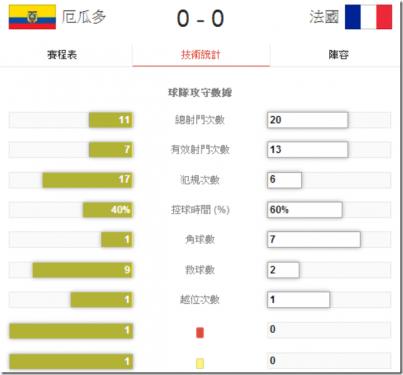 2014 世界盃足球賽 FIFA 最新E組賽程 比賽結果與各隊介紹- 瑞士 厄瓜多 法國 宏都拉斯 Final