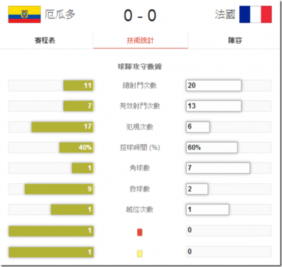 2014 世界盃足球賽 厄瓜多 對 法國 賽事結果 G42