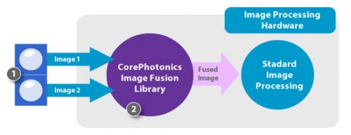 Corephotonics 打造雙鏡頭拍攝技術 拍遠拍近低光一樣清晰