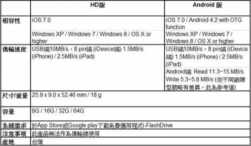 首創Apple認證 PhotoFast『i-FlashDrive雙頭龍』Lightning版 全新上市