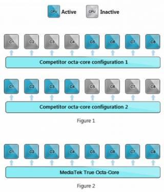 Mediatek 聯發科發表八核心處理器 MT6592