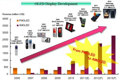 台灣光電產業新未來 PIDA預測2012光電趨勢