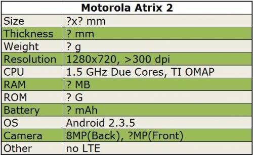 Moto即將推出720P手機