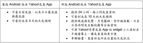 Yahoo 氣象Android版本全新登場