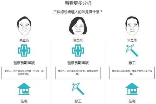台灣總統 你來選!從你認同的政見測試你會選出哪位總統?