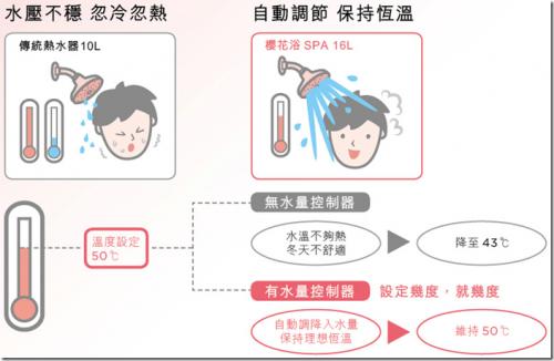 四季舒適沐浴 確保熱水器使用安全 不可不知的熱水器選購指南