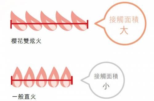 選用櫻花雙炫火瓦斯爐 烹煮出台灣各式中華料理的極緻美味