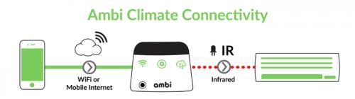 Ambi Climate 把你家的空調智慧化 便利又省錢