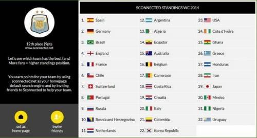 2014 世界盃 16強 用Sconnected為你支持的隊伍衝人氣!