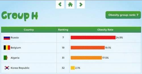 2014 世界盃 比一比哪個國家胖子多?
