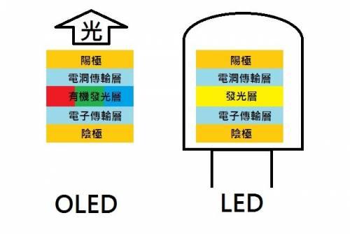 OLED怎麼發光的?簡單原理介紹 你一定要懂!